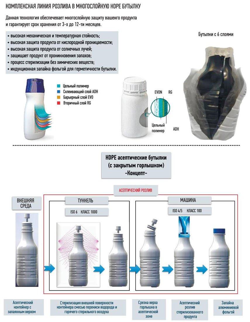 Упаковочный материал для молочной продукции